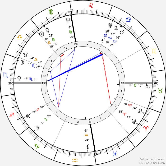 John W. Young - Birth horoscope chart