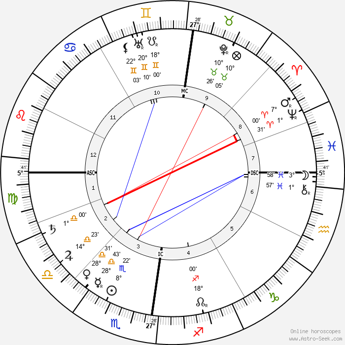 John Wagenaar - Birth horoscope chart