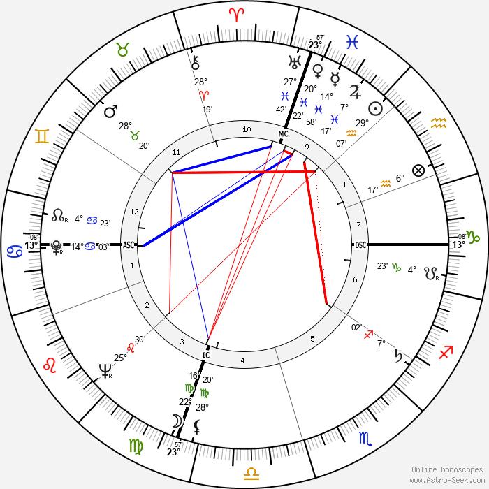 John Warner - Birth horoscope chart