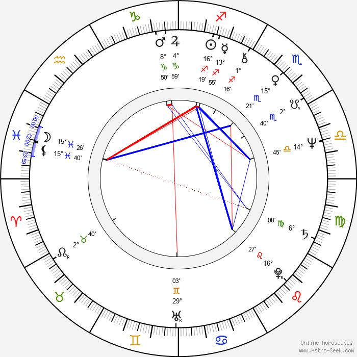 John Waters - Birth horoscope chart