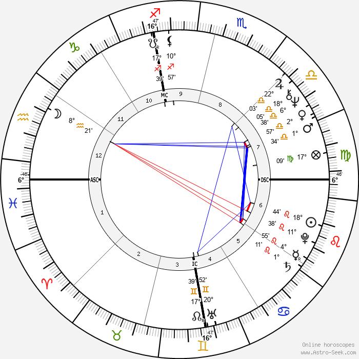 John Wayne Conlee - Birth horoscope chart