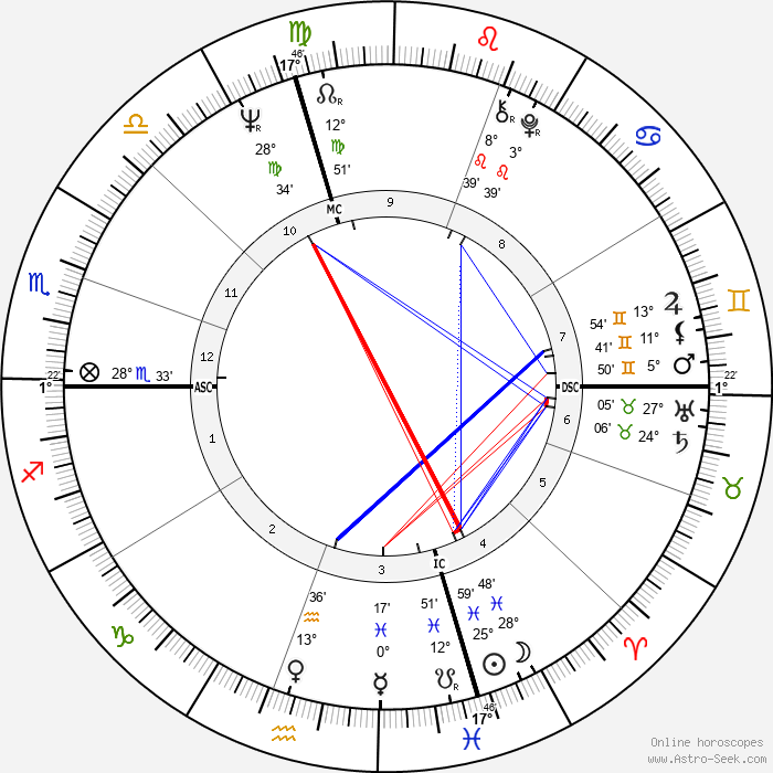 John Wayne Gacy - Birth horoscope chart
