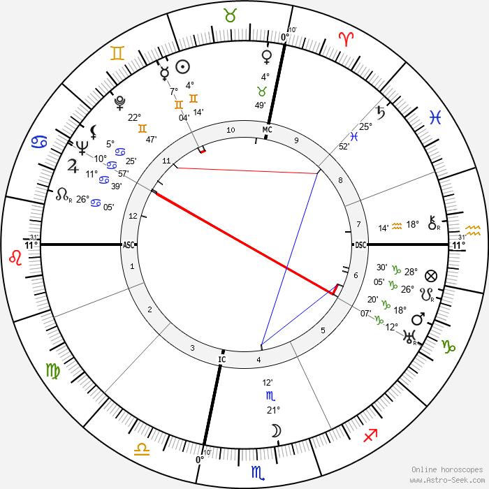 John Wayne - Birth horoscope chart