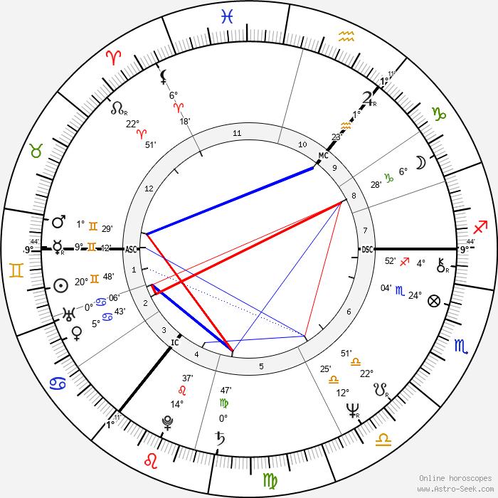 John Wetton - Birth horoscope chart
