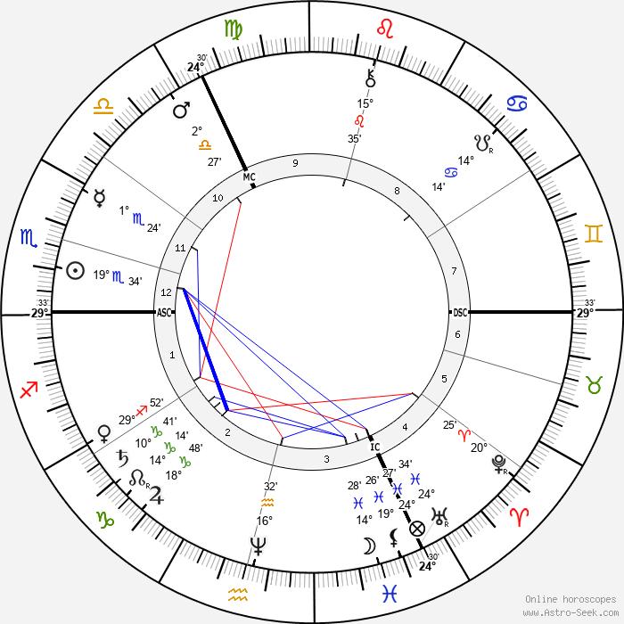 John William Strutt - Birth horoscope chart