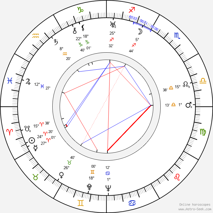 John Williams - Birth horoscope chart