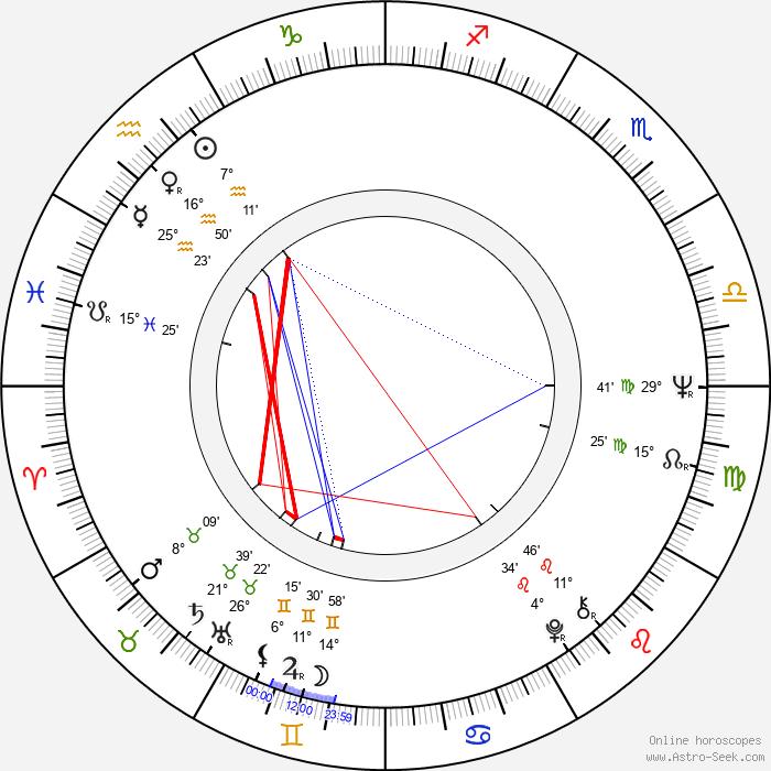 John Witherspoon - Birth horoscope chart
