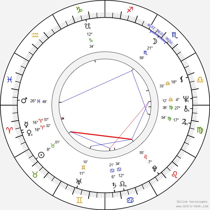 John Wolters - Birth horoscope chart
