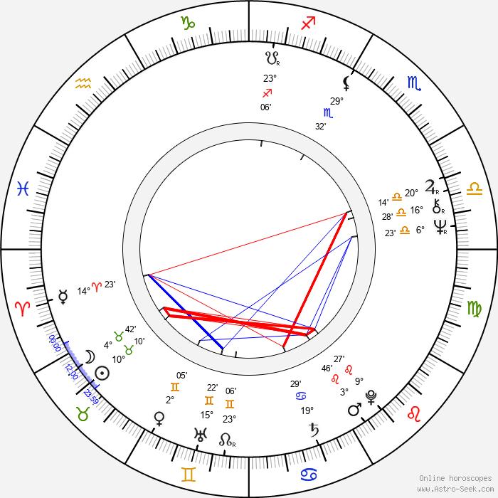 John Woo - Birth horoscope chart