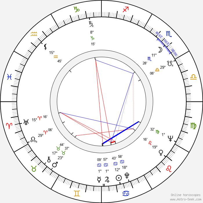 John Wood - Birth horoscope chart