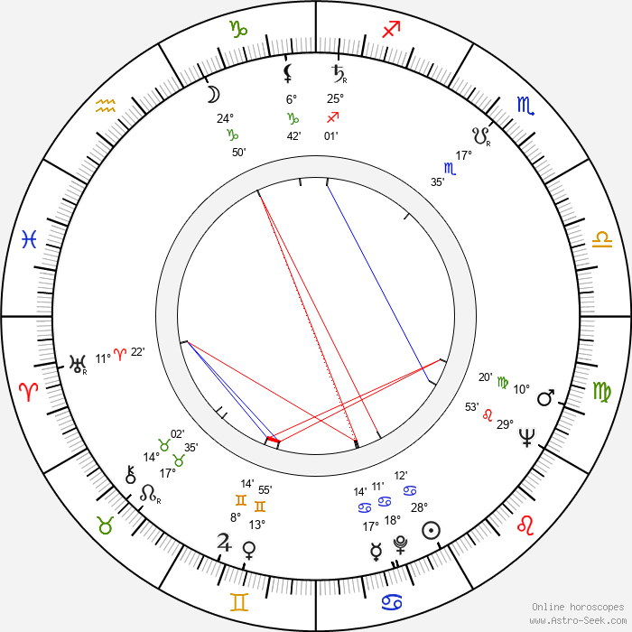 John Woodvine - Birth horoscope chart