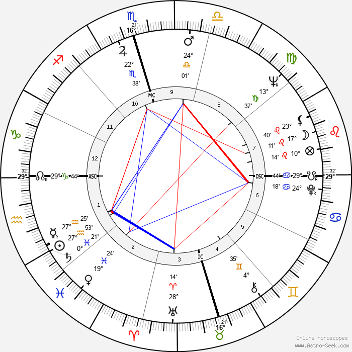 Johnny Bush - Birth horoscope chart