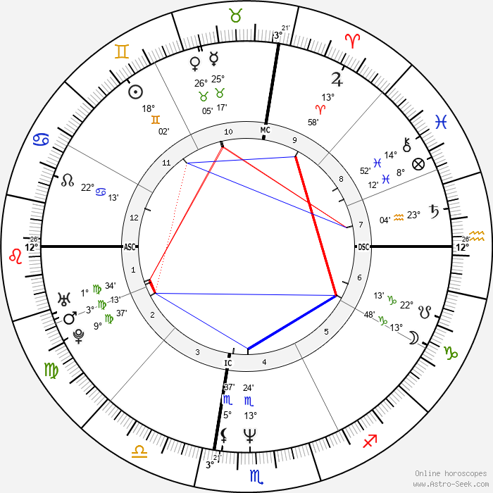 Johnny Depp - Birth horoscope chart