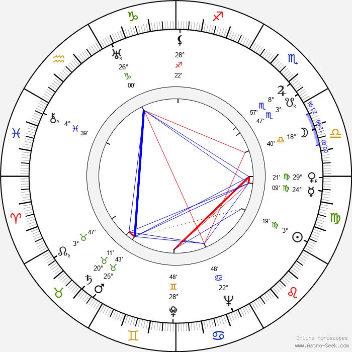 Johnny Eck - Birth horoscope chart