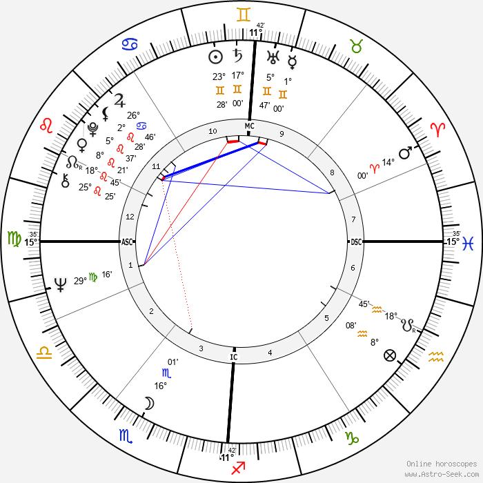 Johnny Hallyday - Birth horoscope chart