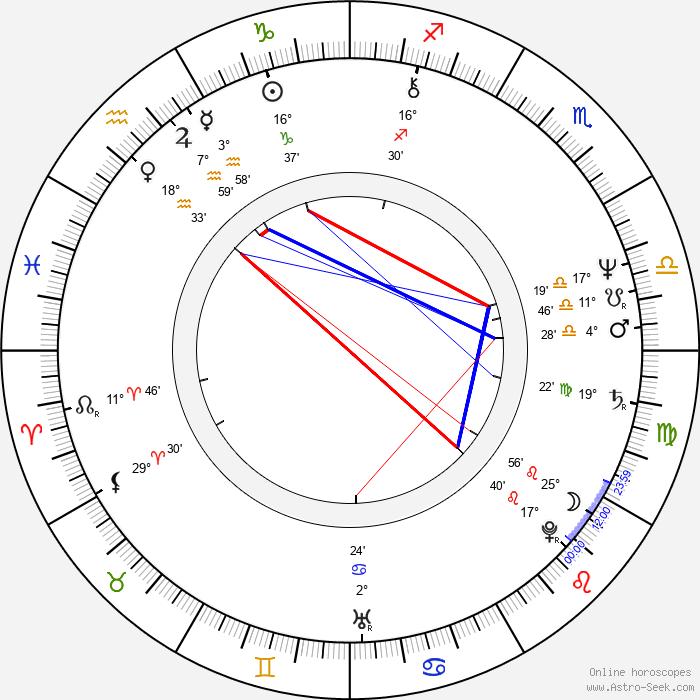 Johnny Lever - Birth horoscope chart