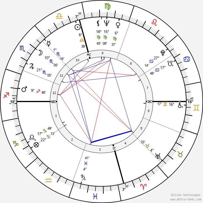 Johnny Mathis - Birth horoscope chart
