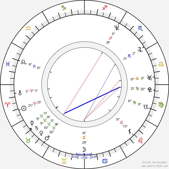 Johnny Messner - Birth horoscope chart