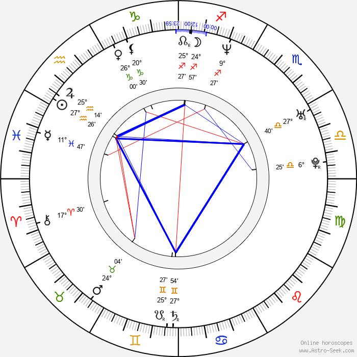 Johnny Nguyen - Birth horoscope chart