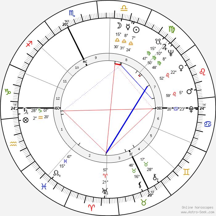 Johnny Podres - Birth horoscope chart