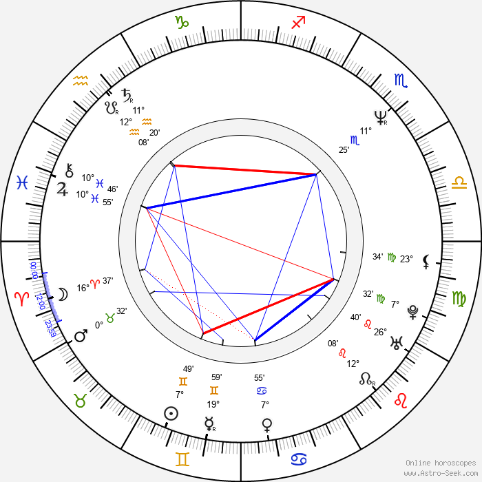 Johnny Rock - Birth horoscope chart