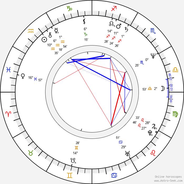 Johnny Rotten - Birth horoscope chart