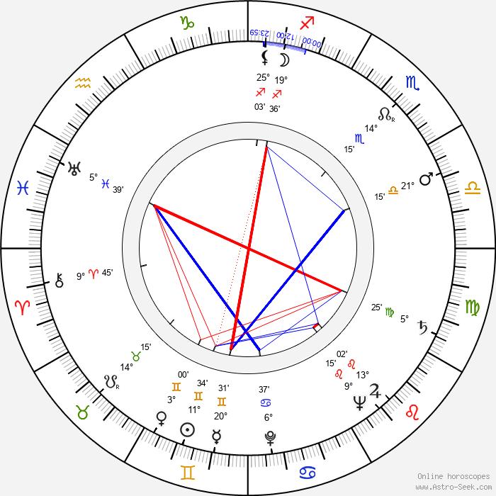 Johnny Speight - Birth horoscope chart