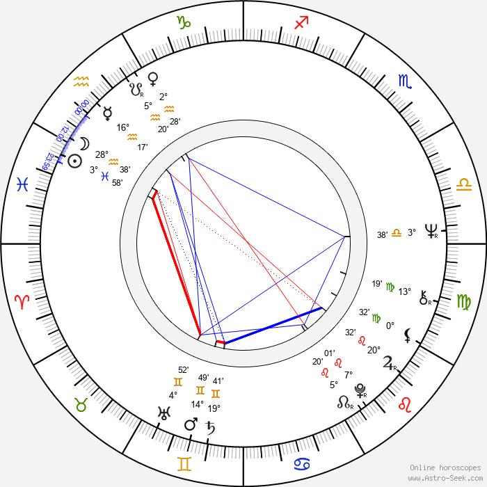 Johnny Winter - Birth horoscope chart