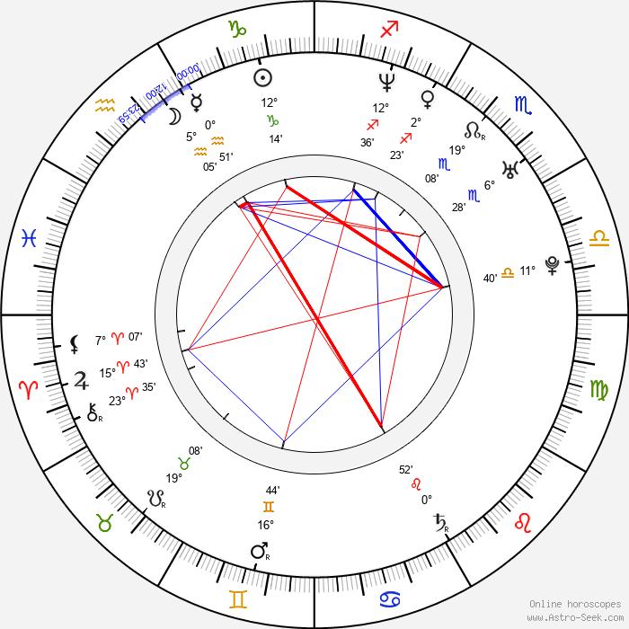 Joko Anwar - Birth horoscope chart