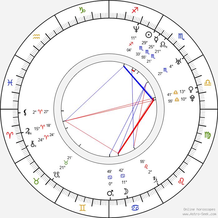 Jolana Badžová - Birth horoscope chart