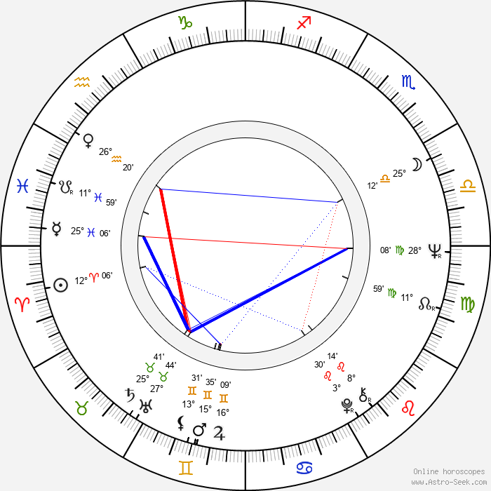 Jolanta Bohdal - Birth horoscope chart