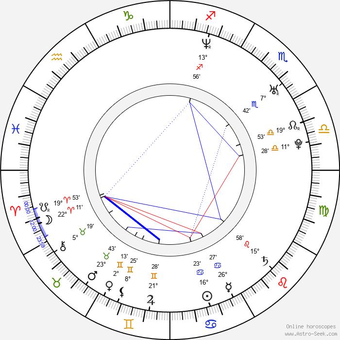 Jon Barton - Birth horoscope chart