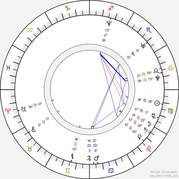 Jon Buckland - Birth horoscope chart