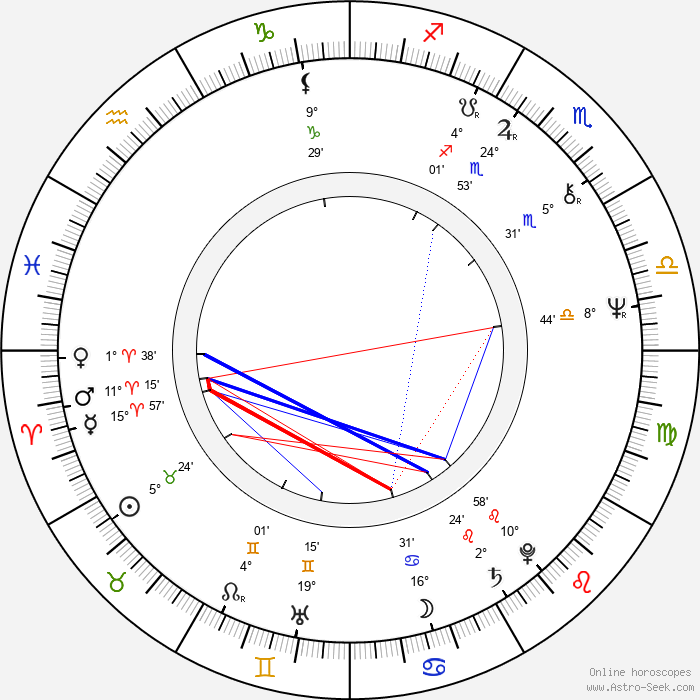 Jon DeVries - Birth horoscope chart