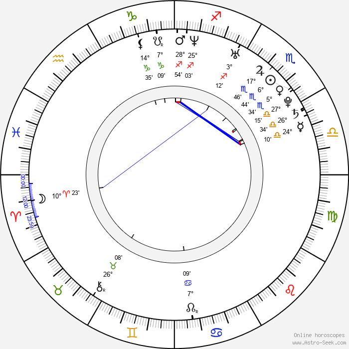 Jon Foo - Birth horoscope chart