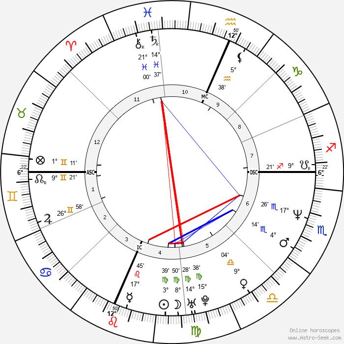 Jon Hensley - Birth horoscope chart