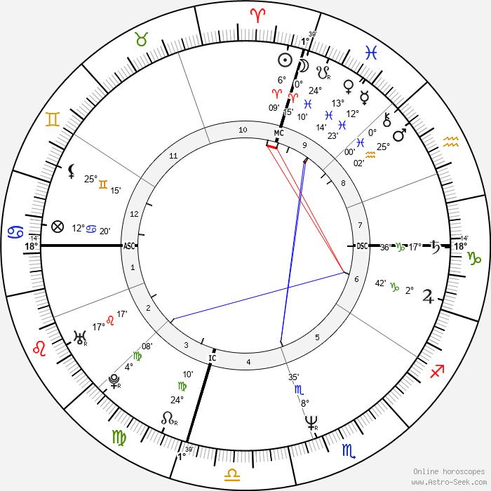 Jon Huntsman - Birth horoscope chart