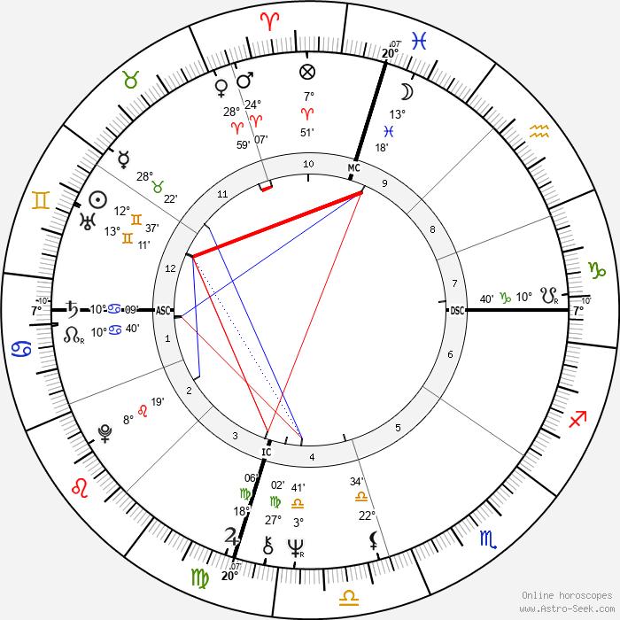 Jon Peters - Birth horoscope chart