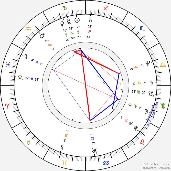Jon Polito - Birth horoscope chart
