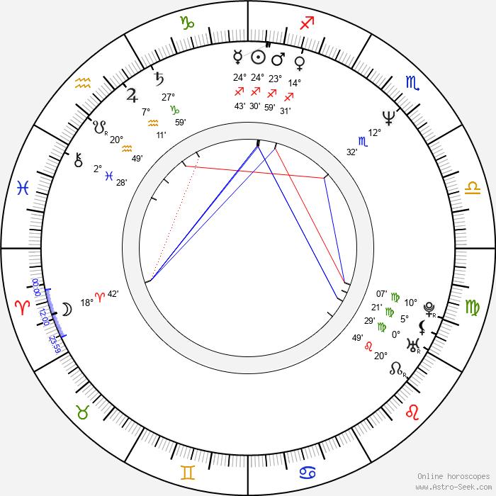 Jon Tenney - Birth horoscope chart