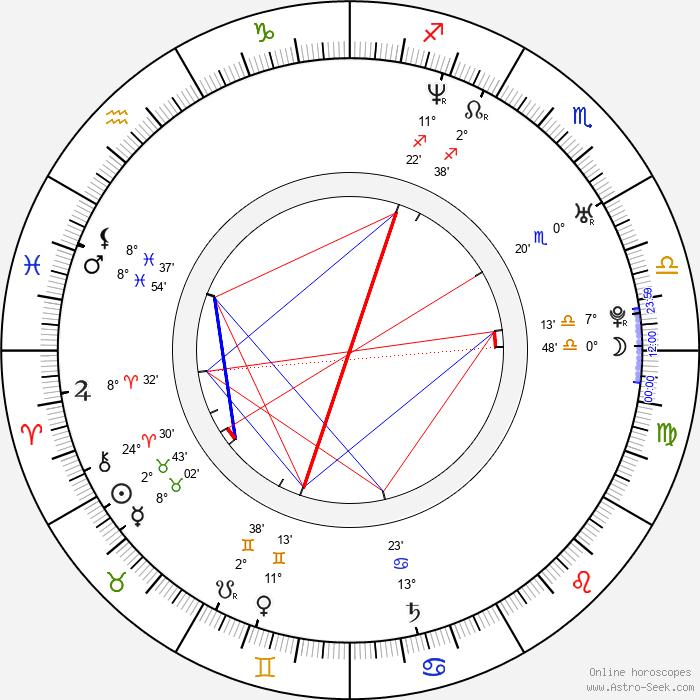 Jon Thor Birgisson - Birth horoscope chart