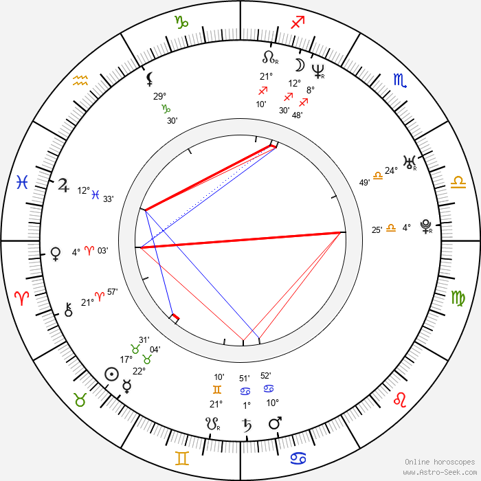 Jon Tickle - Birth horoscope chart