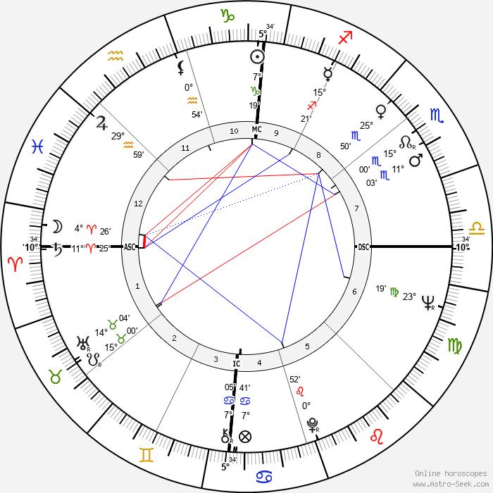 Jon Voight - Birth horoscope chart