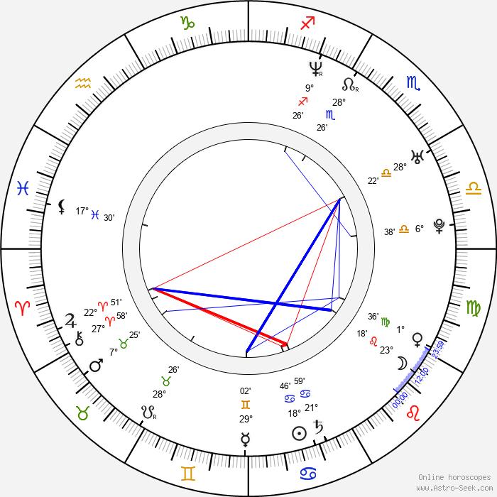 Jon Wellner - Birth horoscope chart