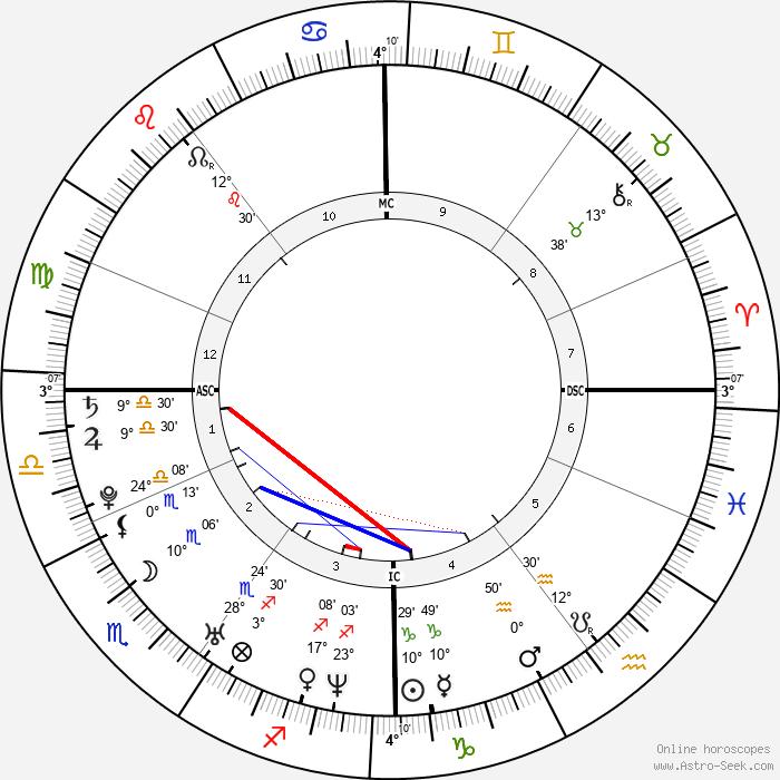 Jonas Armstrong - Birth horoscope chart