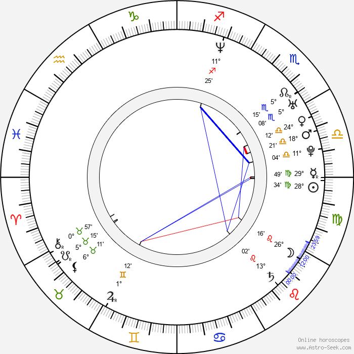 Jonas Bjerre - Birth horoscope chart