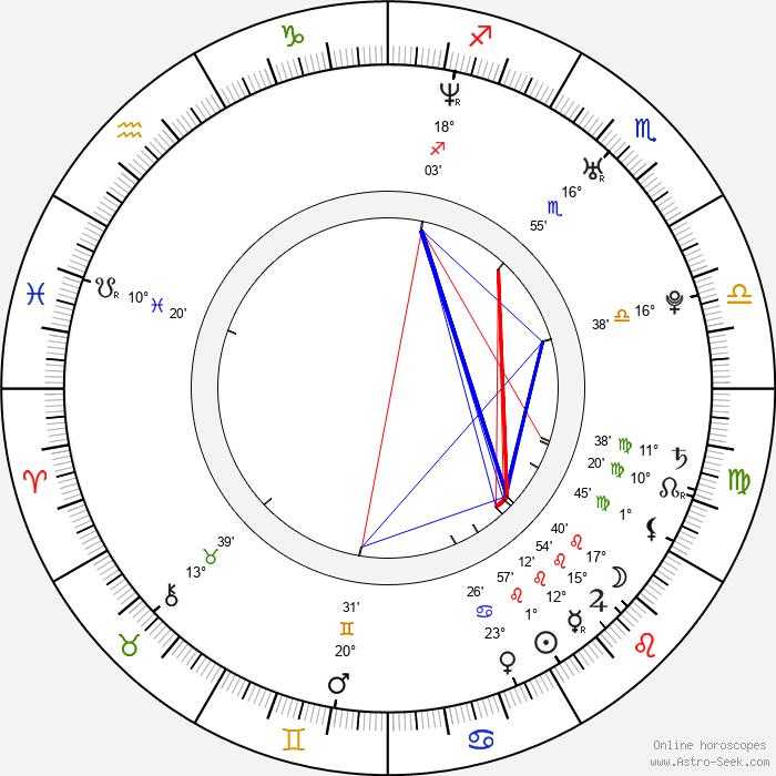 Jonas Kangur - Birth horoscope chart