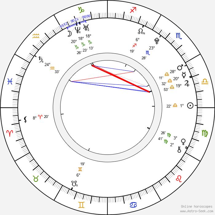 Jonáš Ledecký - Birth horoscope chart