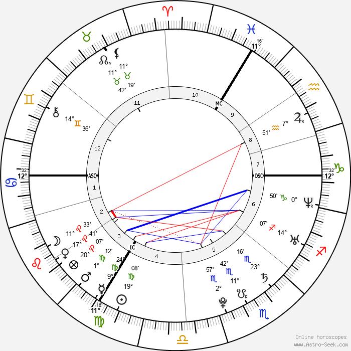 Jonatan Cerrada - Birth horoscope chart