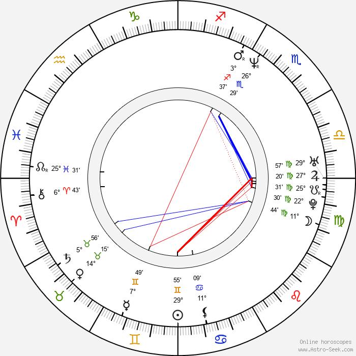 Jonathan Aube - Birth horoscope chart